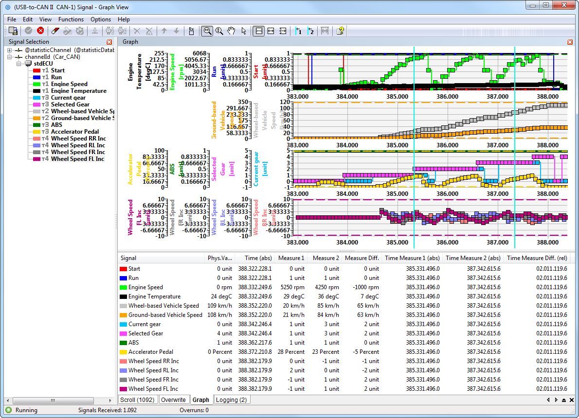 IXXAT canAnalyser 3 - Graphic