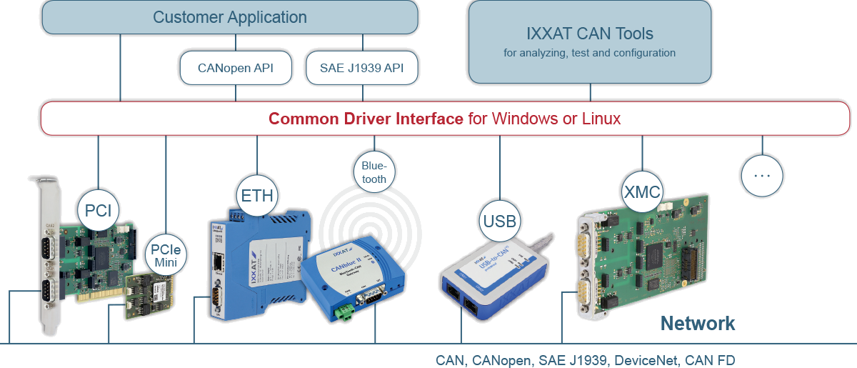 IXXAT Uniforme Applicatie Interface