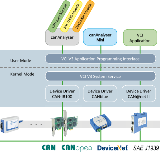 IXXAT Architecture CAN-driver (VCI)